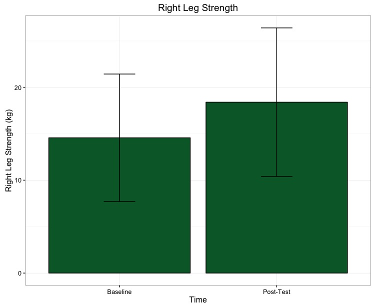 Right Leg Strength Graph