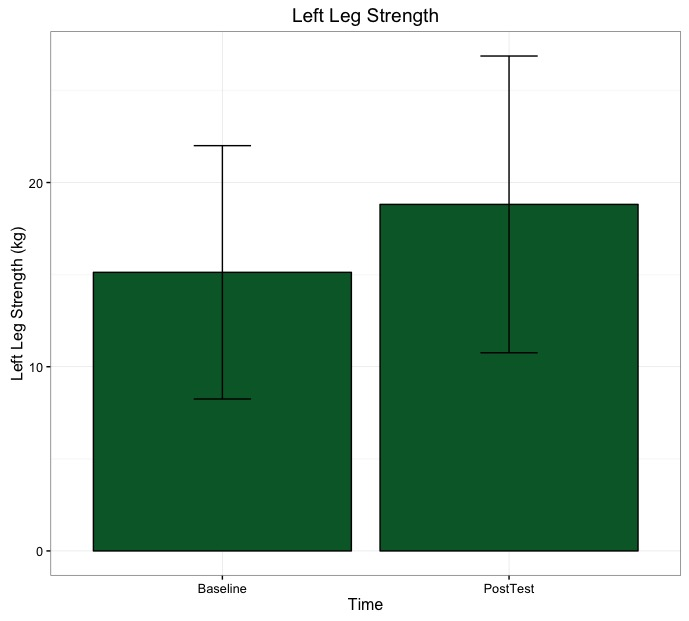 Left Leg Strength Graph